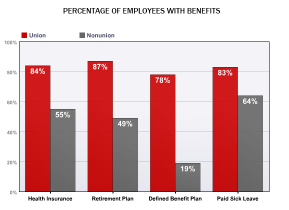 Union Workers Have More Benefits
